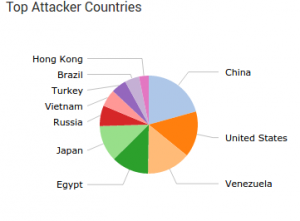 Top_attackers_August